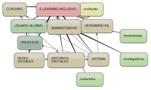esquema de e-learning-inclusivo