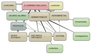 esquema de e-learning-inclusivo