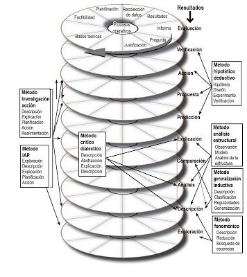 espiral-metodos
