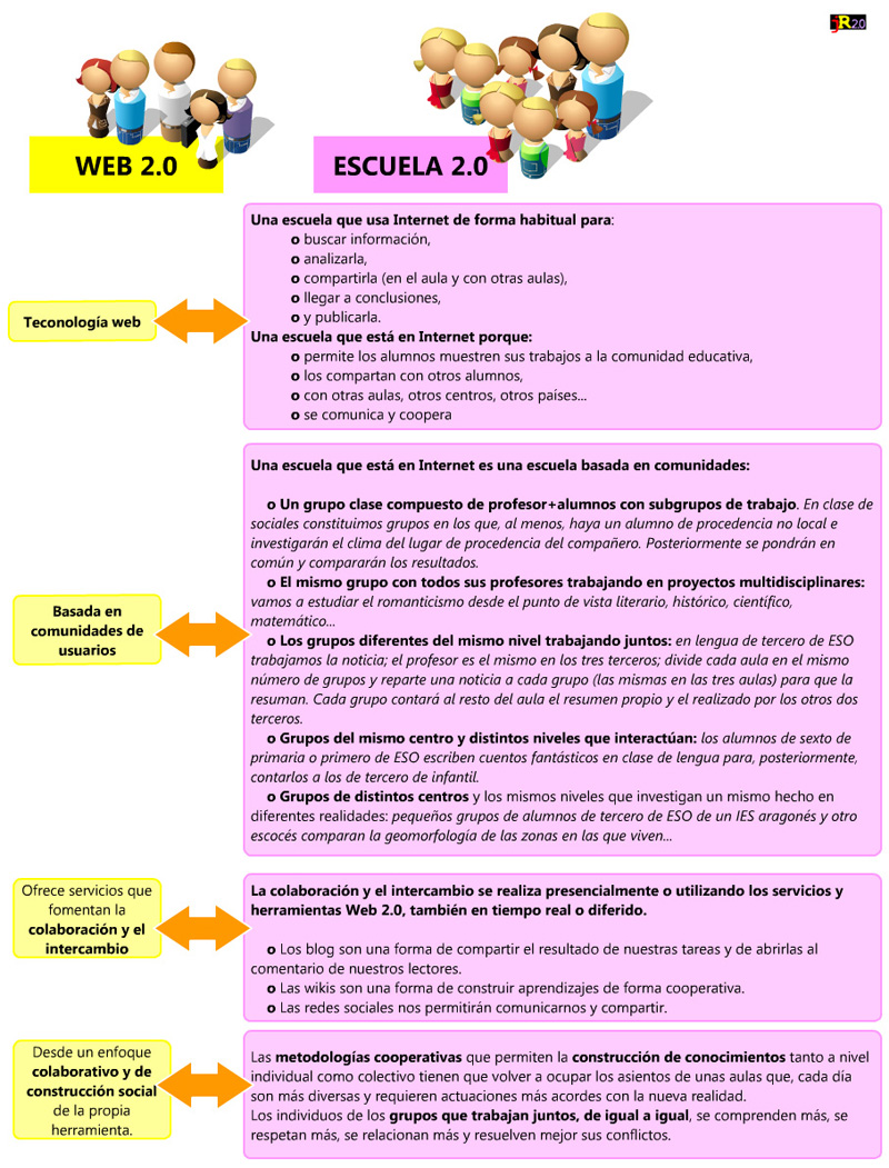Eficiencia en el recurso educativo digital: