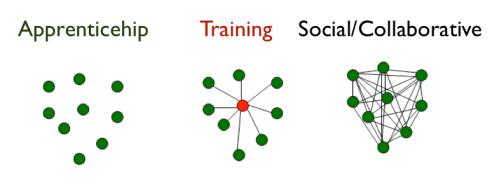 Training-shift