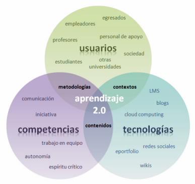 """LA WEB 2.0, necesita de """"otra pedagogía"""