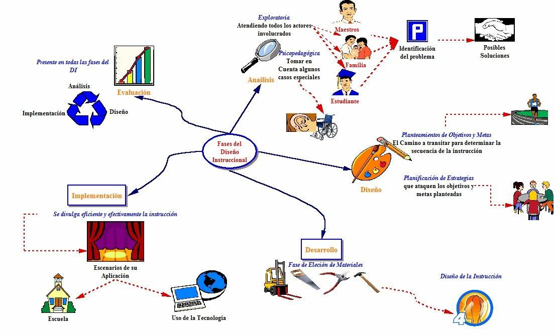 El dise o instrucional isd entre la pedagog a y la for Proyecto construccion de aulas escolares