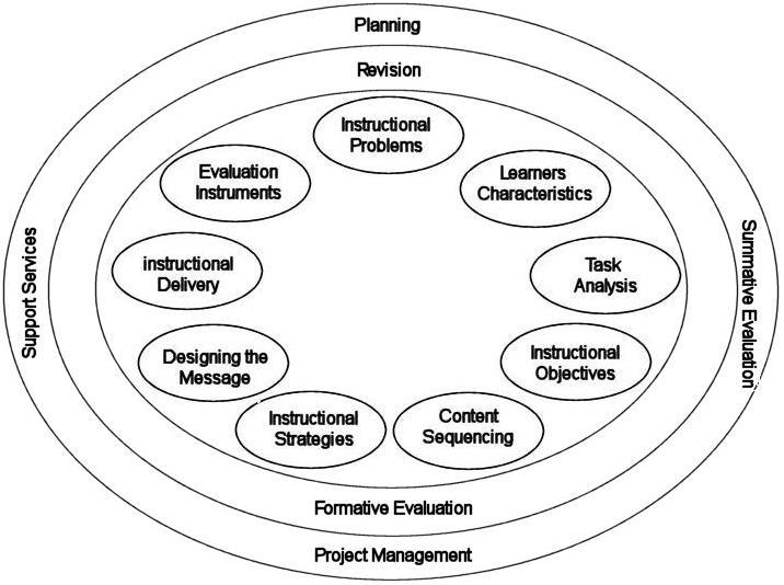 Designing Teaching Strategies Pdf