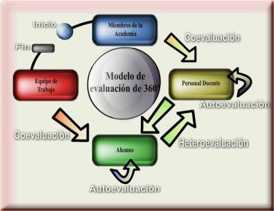 Unidad ll analisis y dise o arquitectura y dise o de for Arquitectura para la educacion pdf