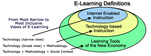 elearn_define3
