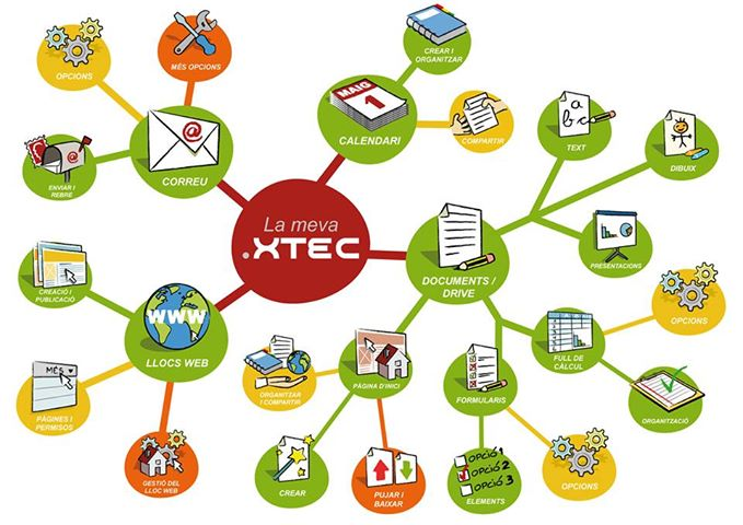 Redes Sociales en educación II – juandon. Innovación y conocimiento 69d2247634b66