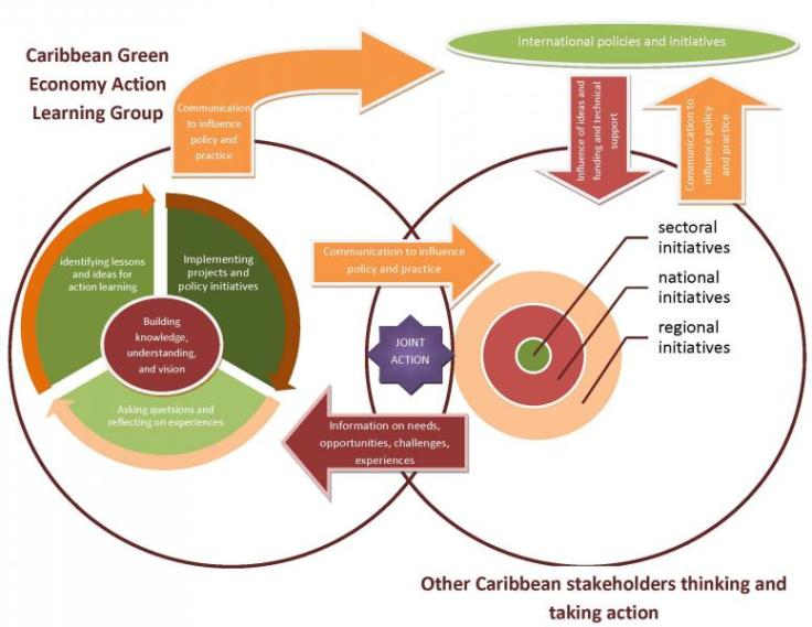Caribbean Green Economy Action Learning Group