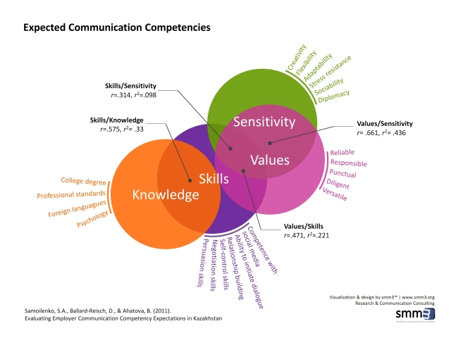 Expected_Communication_Competencies_Advanced_Versions_004