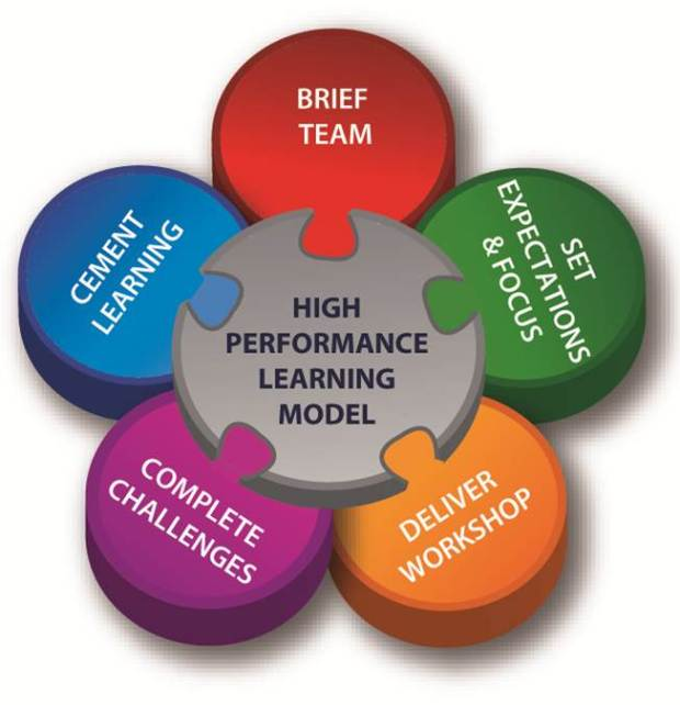 HighPerformanceLearningModel