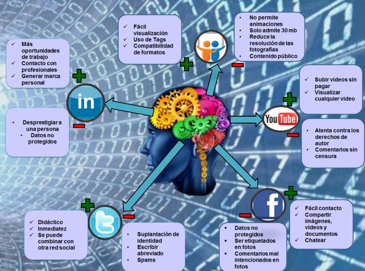 Ventajas y Desventajas de las redes sociales más populares