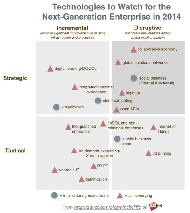 technologiestowatchfornextgenerationenterprise2014-620x696