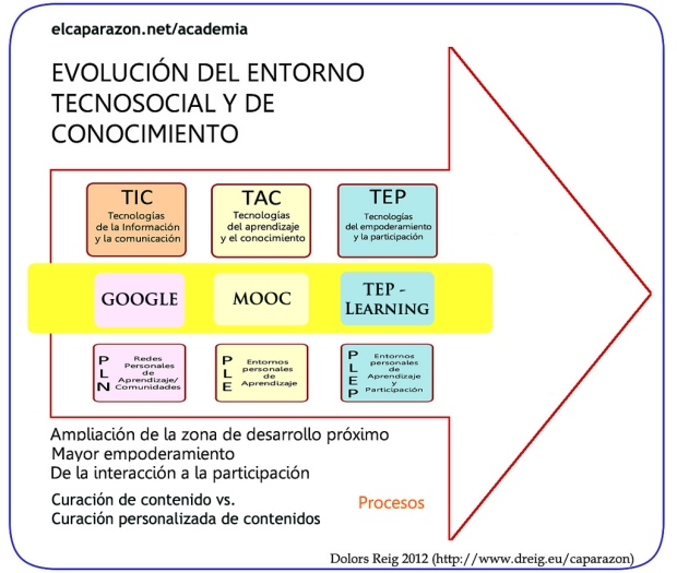 Tep-learning