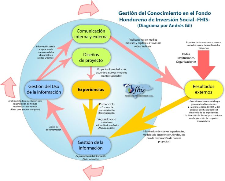 20120723_diagrama-gestic3b3n-del-conocimiento-copy