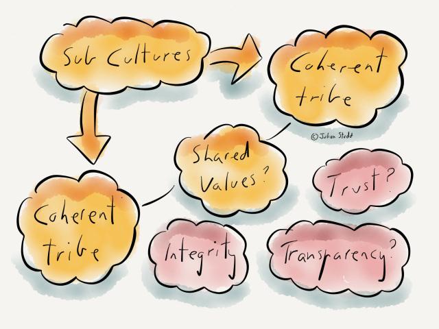 Sub Cultures