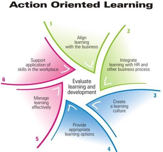 learning_methodology