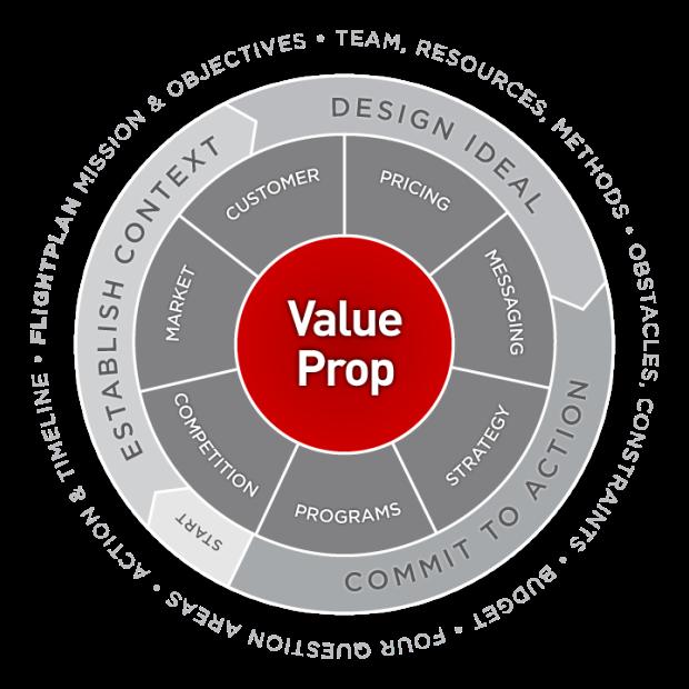 Method-Map_valueprop
