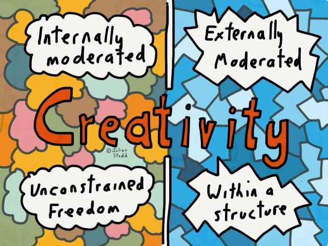 Internally and Externally Moderated Creativity