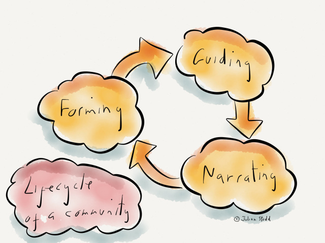 The Lifecycle of a Social Learning Community