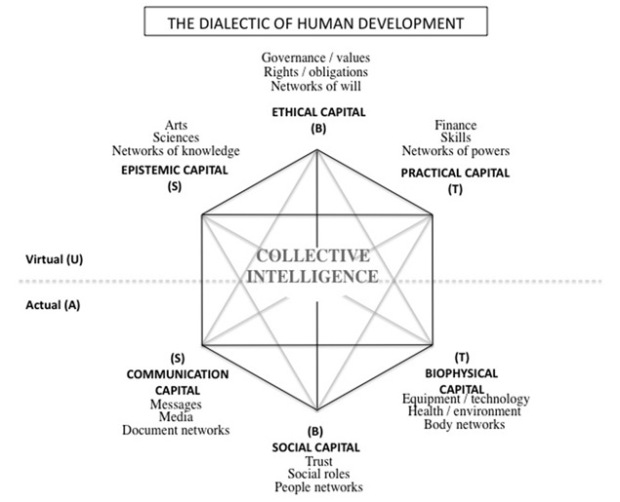 dialect_human_development