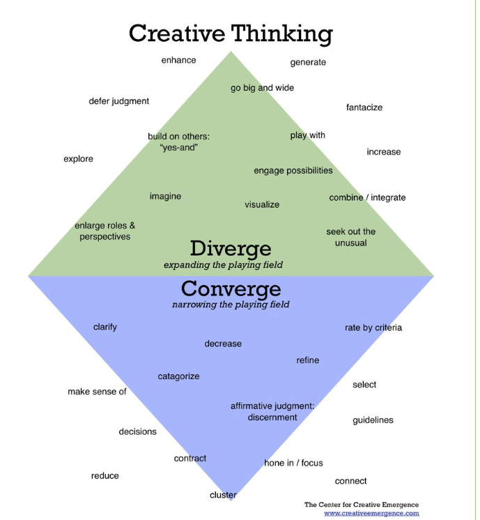 divergent_and_convergent_thinking_