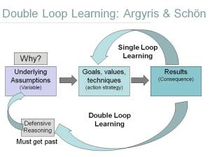 double_loop