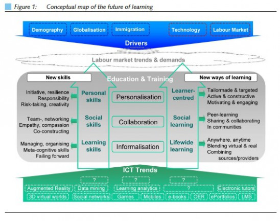 Future-of-learning-548x432