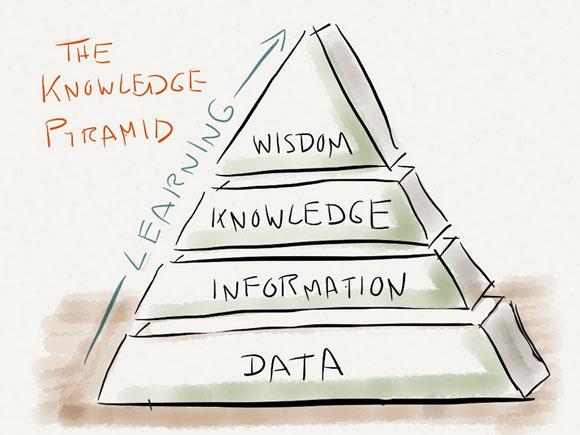 K-Pyramid
