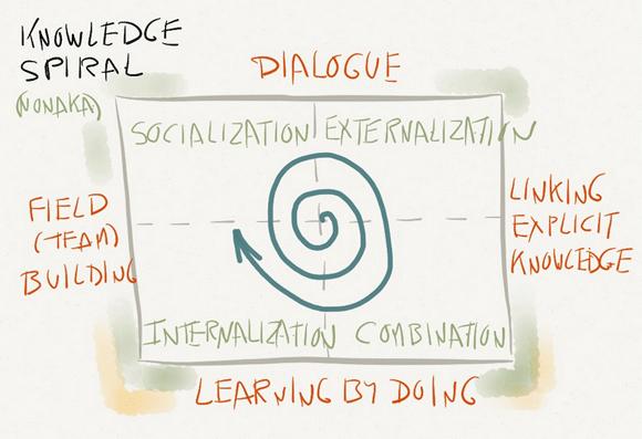 Knowledge-Spiral