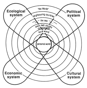 política, economía, educación