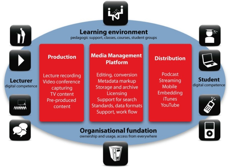 tf-media-media-mgmt-diagram