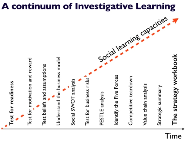 investigation learning
