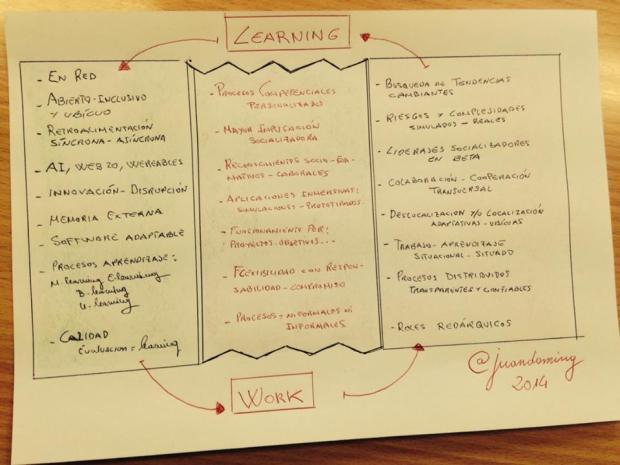 learning and work Desarrollo