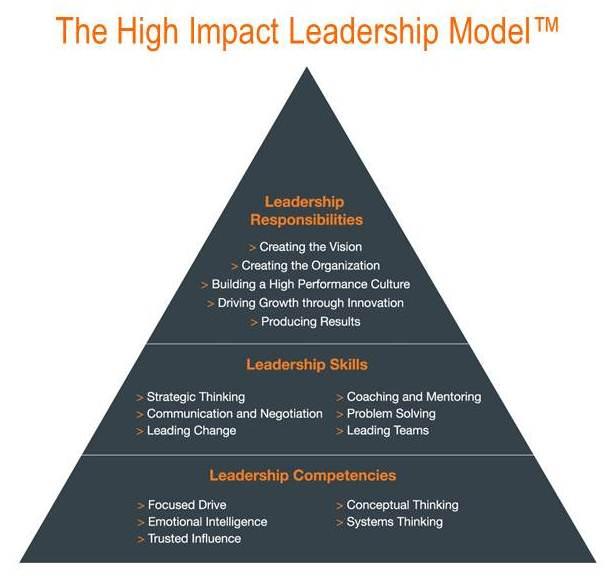 liderajes