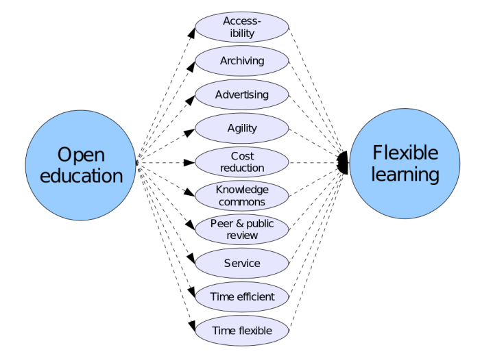 1024px-Open_education_and_flexible_learning.svg