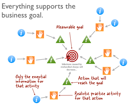 everything-supports-goal