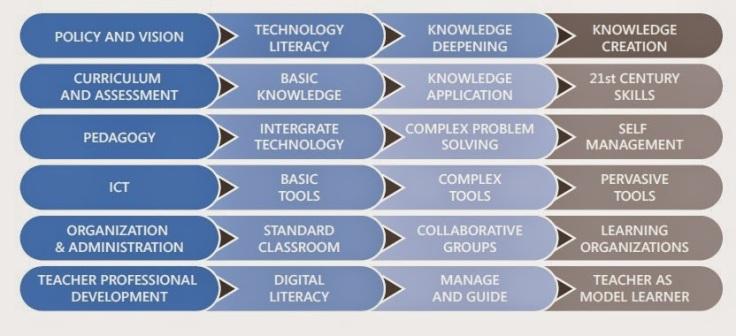 ict-competence