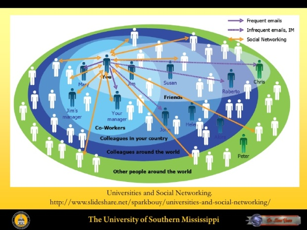 integrating-social-networking-technology-into-online-teaching-and-learning-3-728