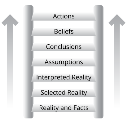 ladder-of-inference