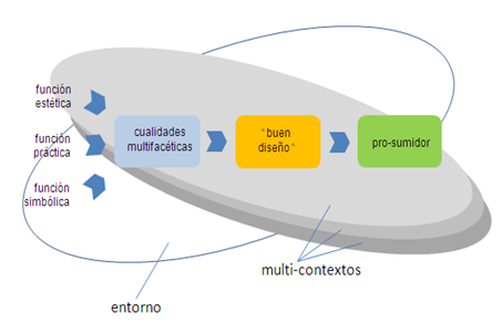 multicontextos