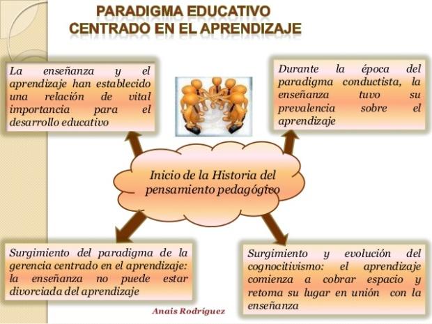 paradigma-educativo-centrado-en-el-aprendizaje-2-638