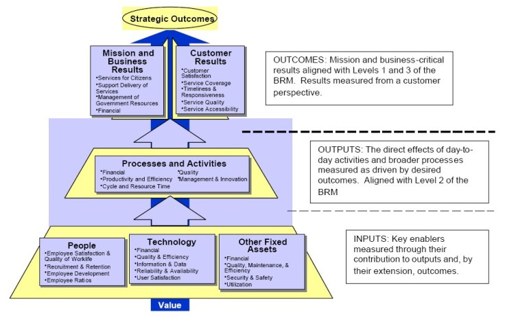 Performance_Reference_Model
