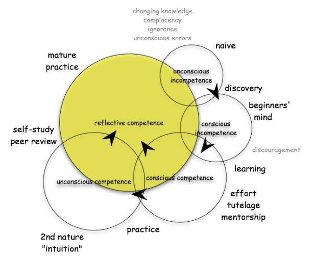 Will_Tayor's_competency_matrix_2