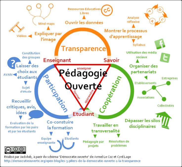 pédagogie ouverte et triangle de Housaye