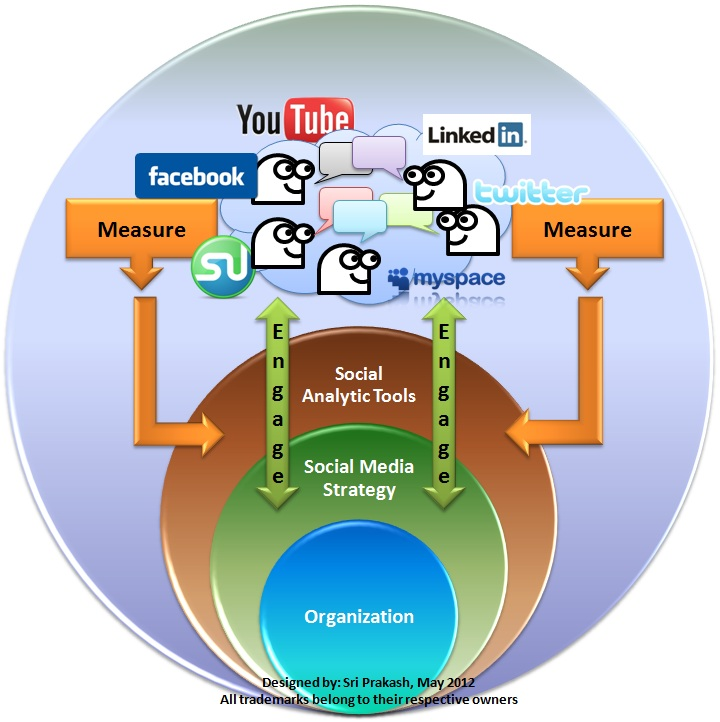Social_Analytics_and_Social_Media_Strategy