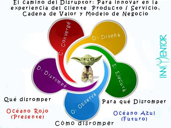 Diagrama-BOS-y-PSI-El-camino-del-Yoda