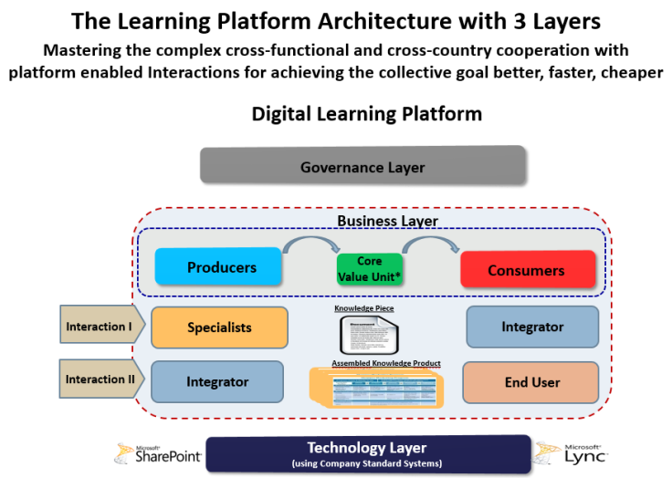 LearningPlatform