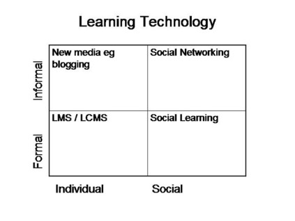 learning-technology