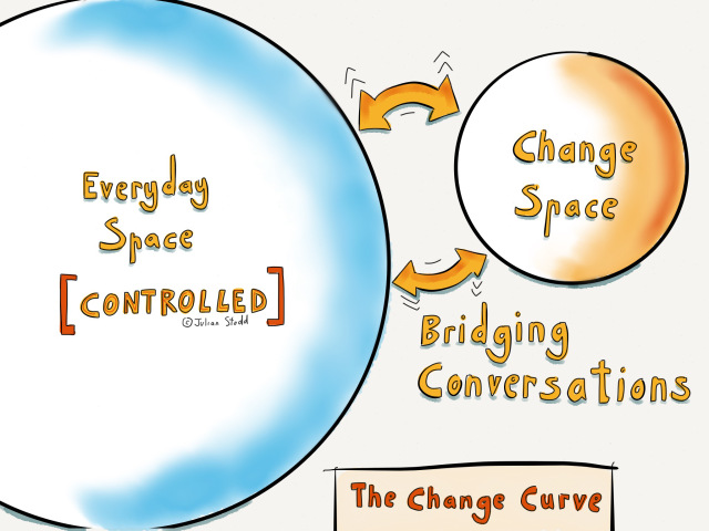 Change Curve - the Control Effect