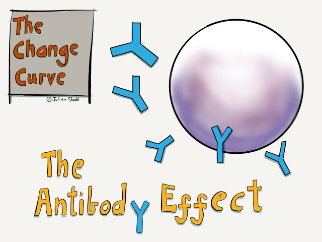 Change Curve - The Antibody Effect